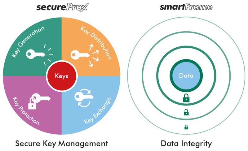 smartframe_secureprox
